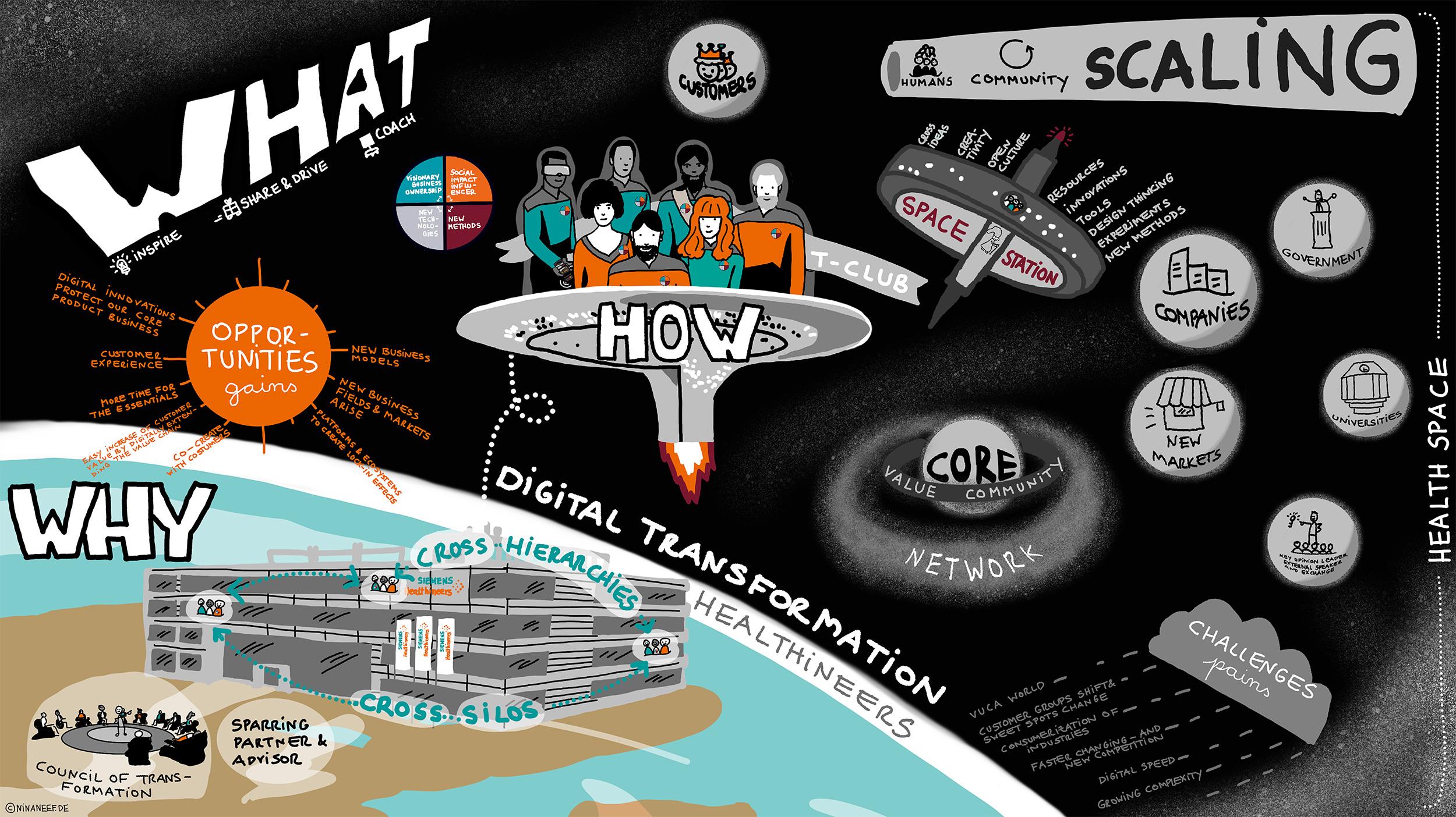 Siemens Healthineers Haben Nina Neef Für Die Visualisierung Ihrer Digitalen Transformation Eingesetzt.