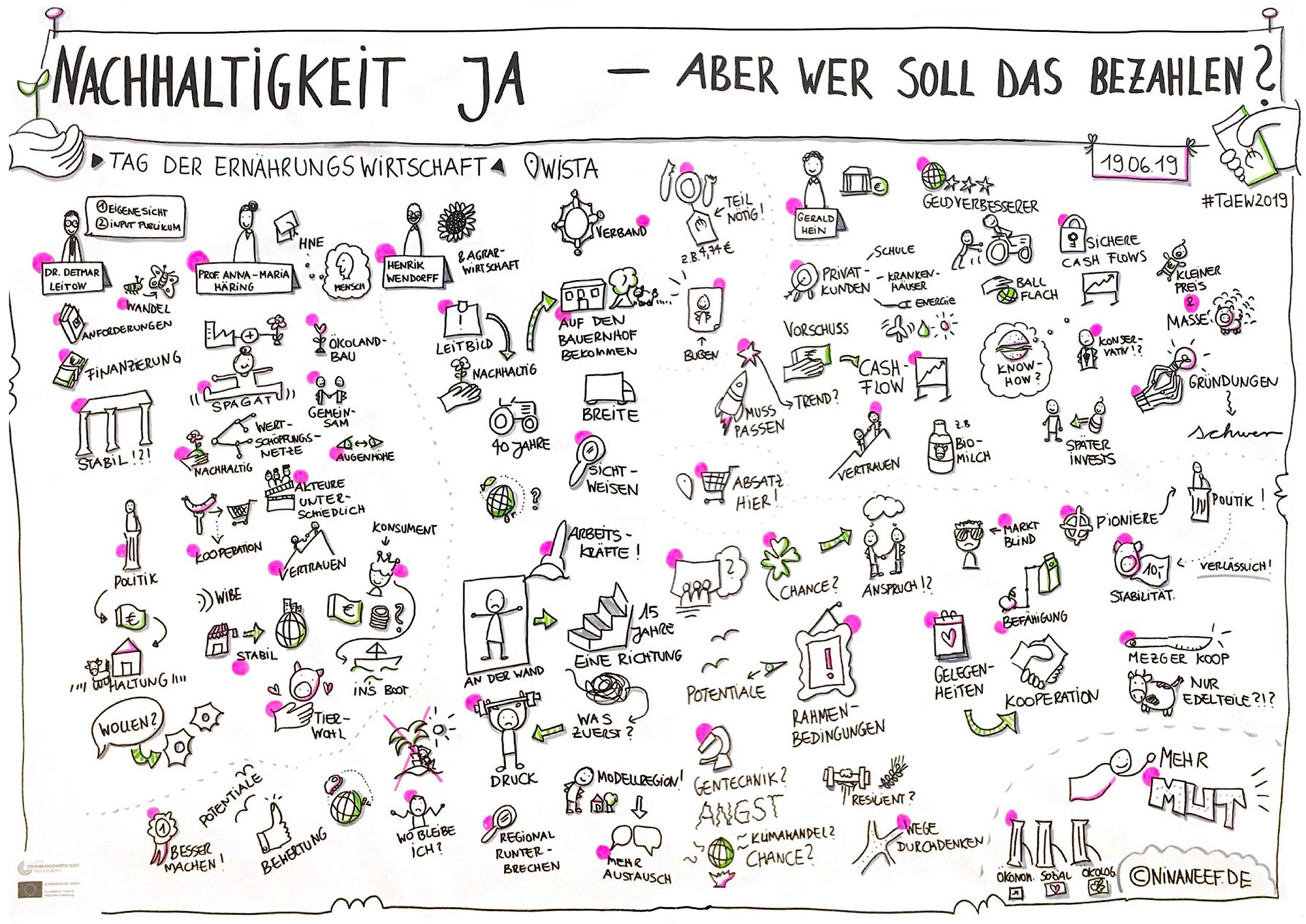Beim Tag Der Ernährungswirtschaft Der Wirtschaftsförderung Berlin Brandenburg Cluster Ernährungswirtschaft Erstellte Nina Neef Ein Live Graphic Recording.