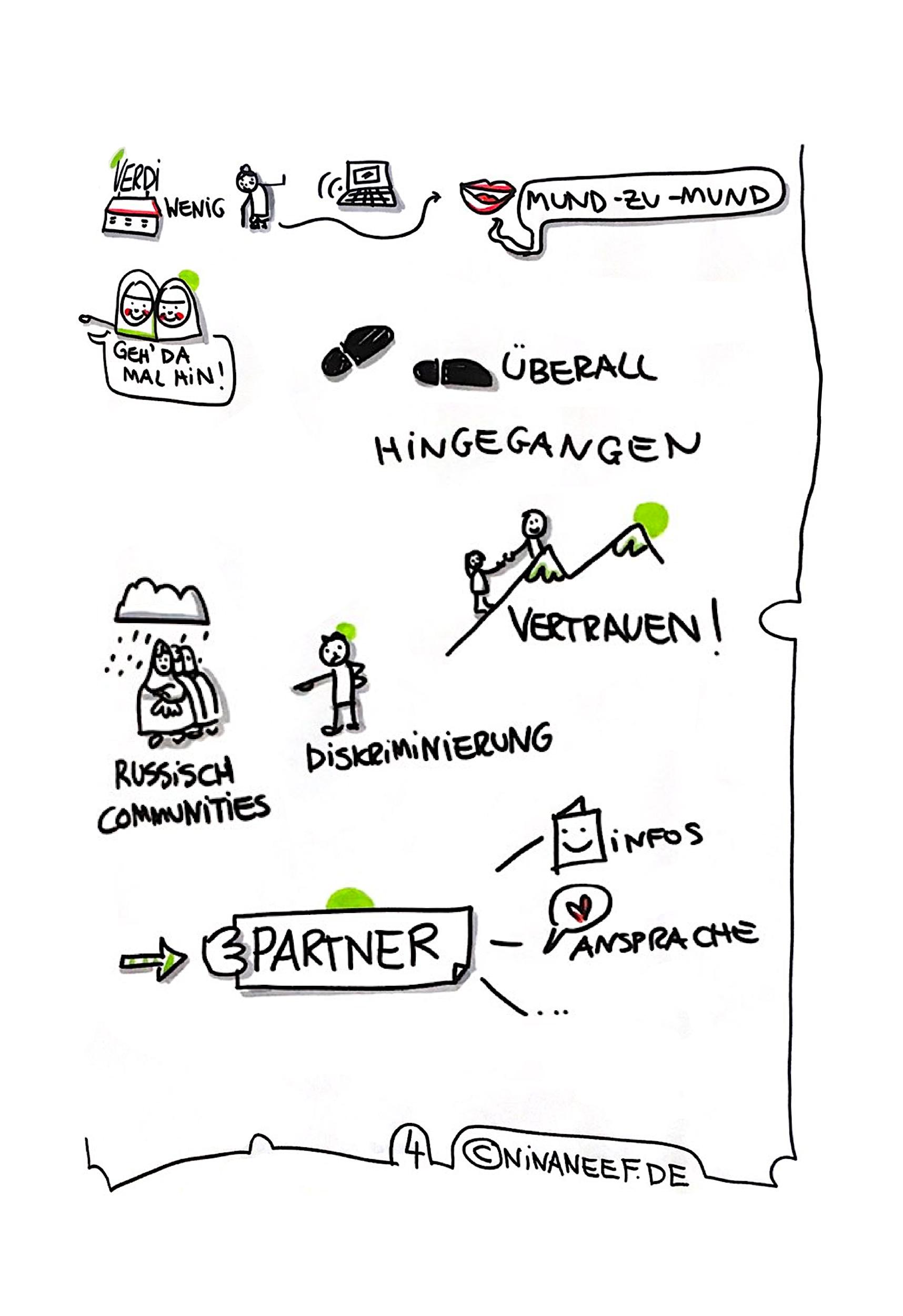 Beim Bezirksamt Lichtenberg In Berlin Erstellte Nina Neef Ein Live Graphic Recording Der Veranstaltung: Gemeinsam Vielfältig Sein - Interkulturelle Senior*innenarbeit In Lichtenberg.