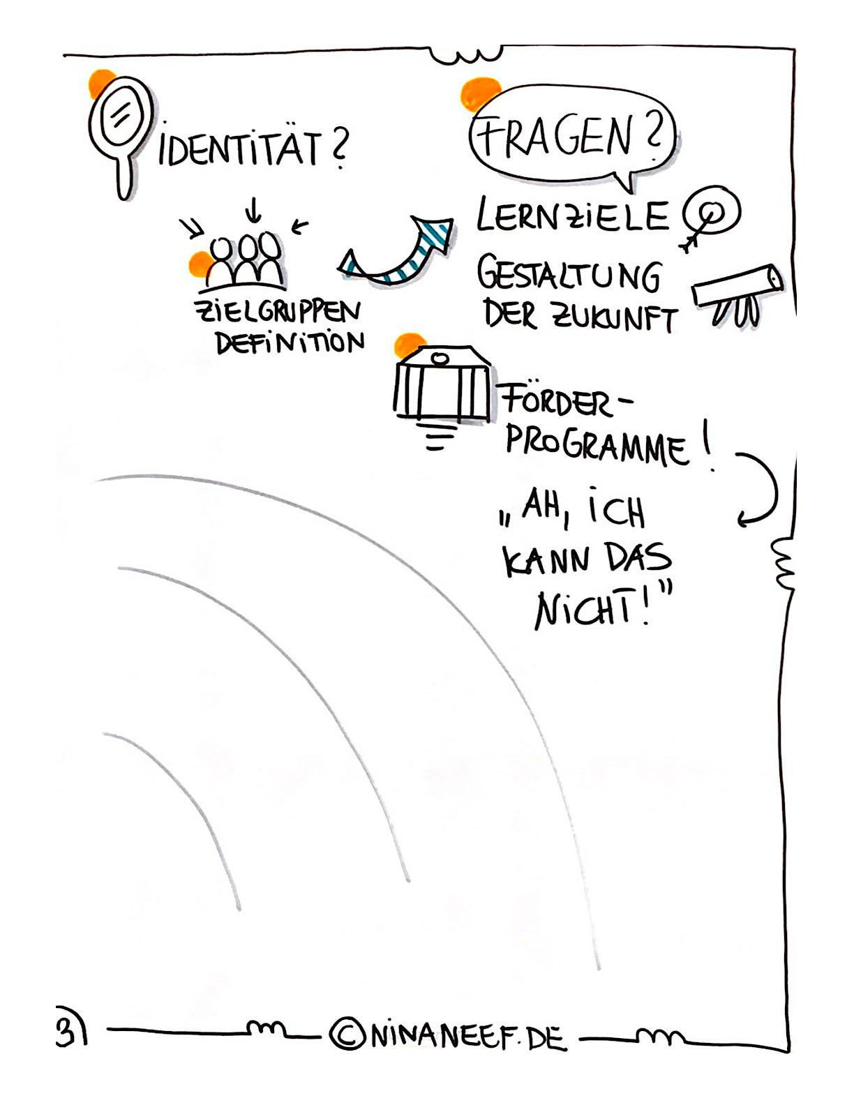 An Der Beuth Hochschule Erstellte Nina Neef Ein Visuelles Protokoll Bei Der Veranstaltung 10 Jahre GuTZ.