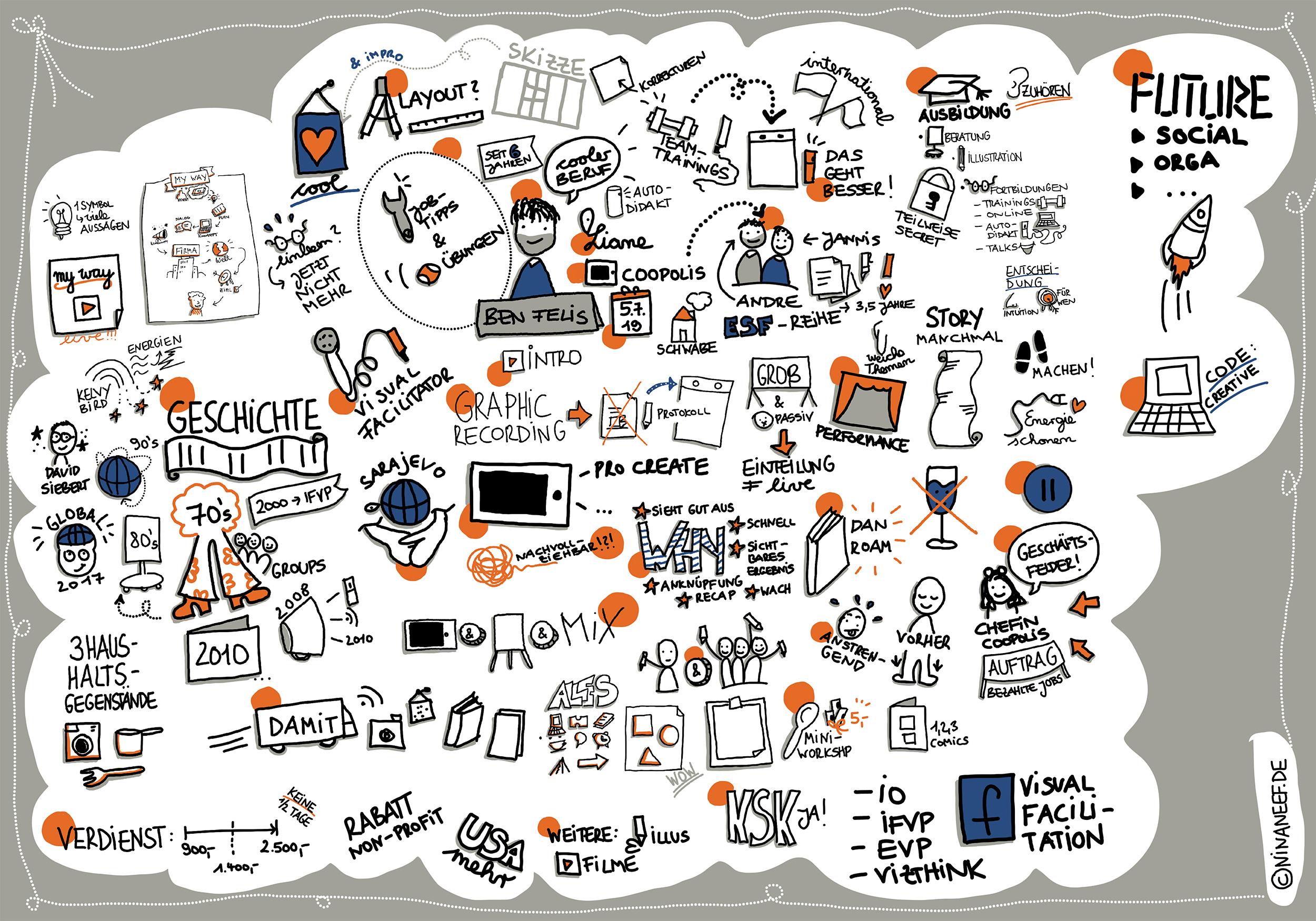 Benjamin Felis Hielt Bei Coopolis Einen Vortrag Zum Beruf Des Live Graphic Recorders, Welchen Nina Neef Live Visualisierte.