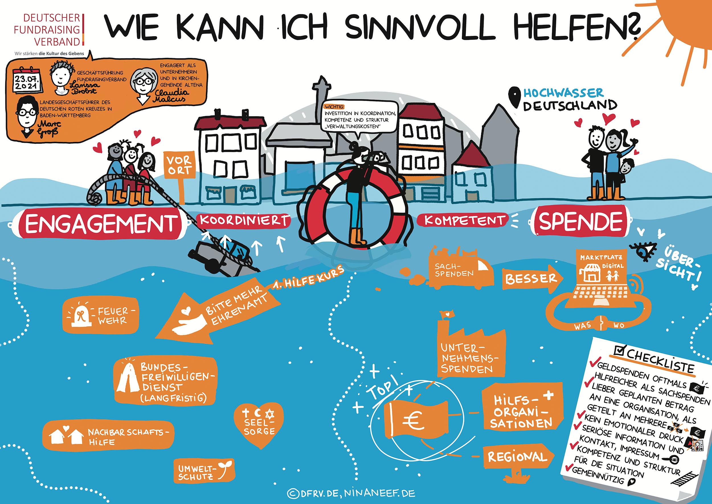 Deutscher Fundraising Verband: Wie Kann Ich Sinnvoll Helfen?